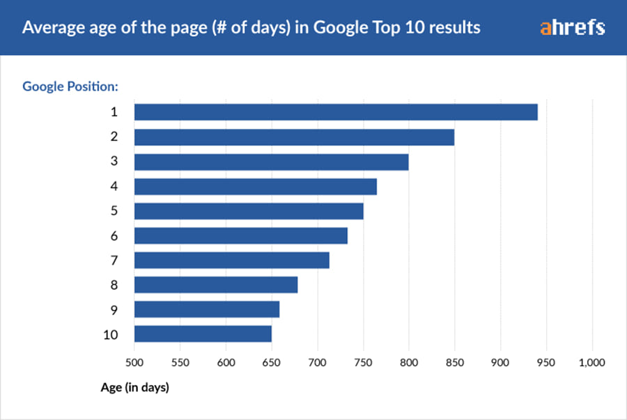 what does it takes to get to the top of the Search Engine Results Page (SERP)