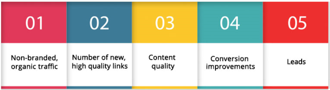 Here are the 5 KPIs to watch in an SEO campaign