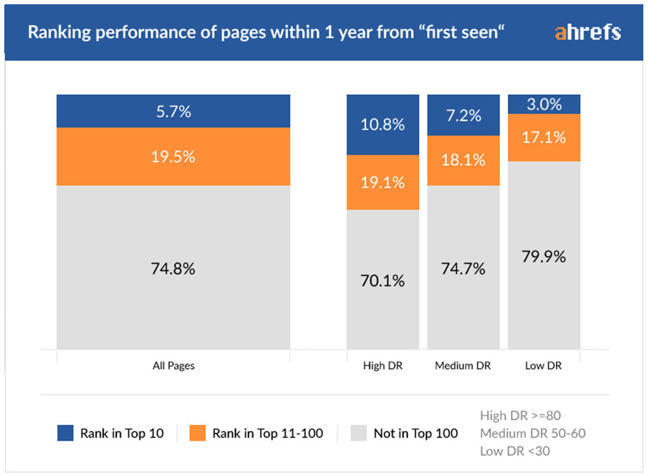 SEO Ranking Performances